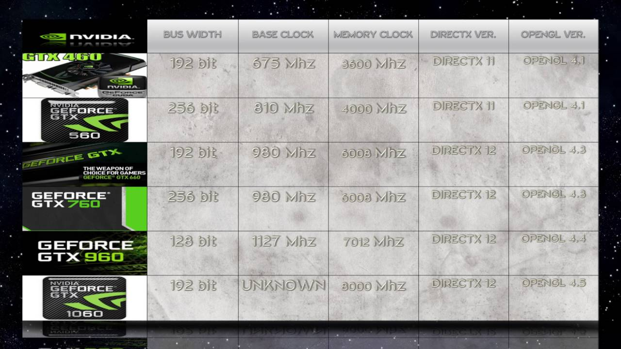 gtx 760 vs gtx 1050 ti game debate