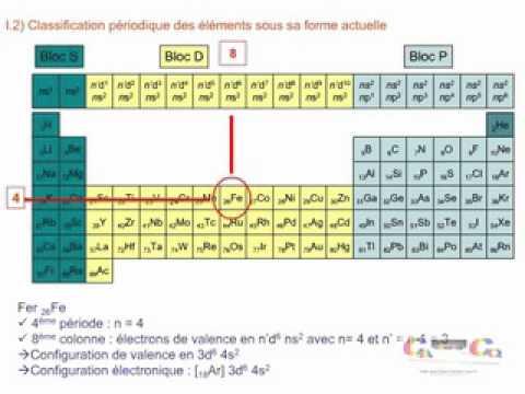 la classification periodique des elements 01 - YouTube