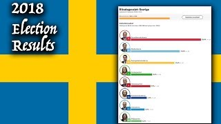 2018 Sweden Election Results Are In! Who Won? (Social Democrats, Moderates, Sweden Democrats)