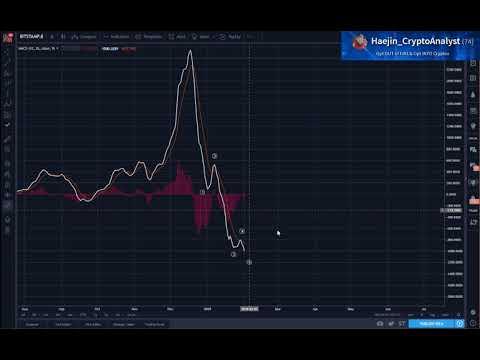 Bitcoin (BTC) Morning Update: How can BTC got to Six Figures?