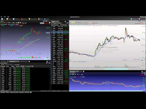 How To Trade Stocks | Moving Average Bounce Play