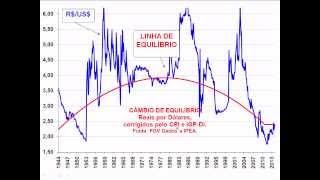 A ESTAGNAÇÃO DA ECONOMIA DO BRASIL
