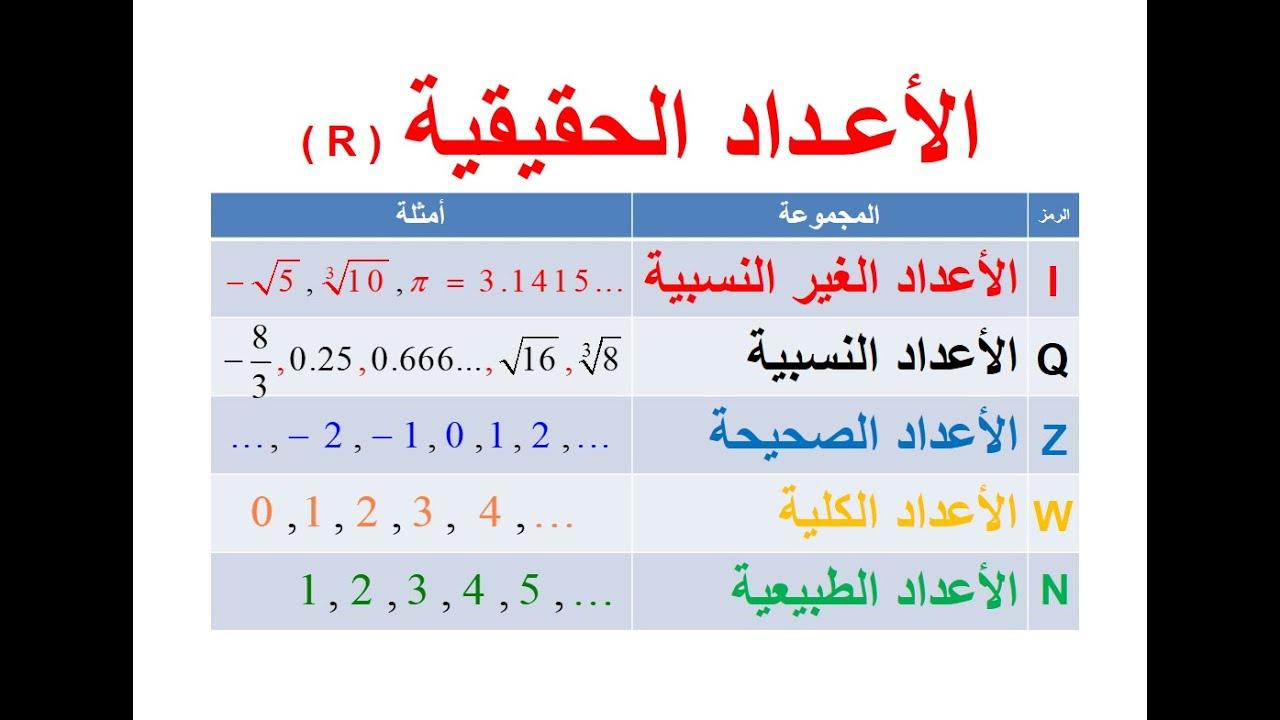 دروس الفصل الأول الدوال والمتباينات رياضيات 3 ثاني ثانوي Youtube