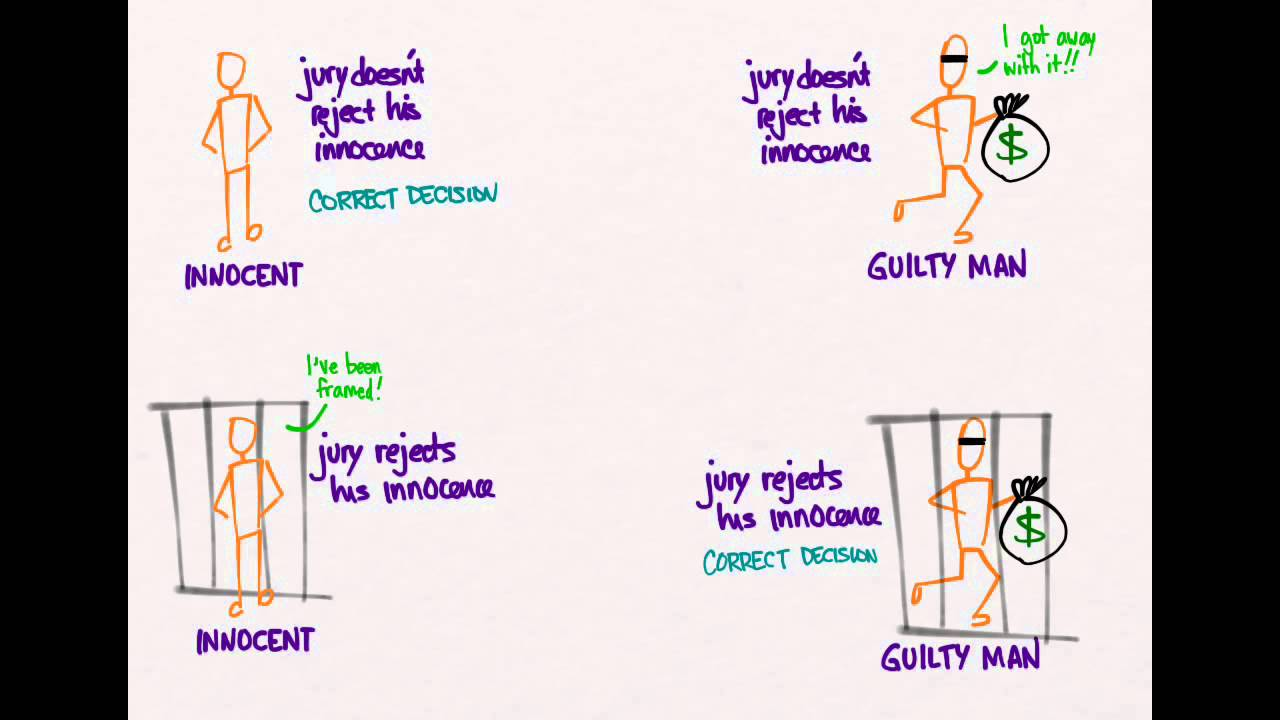 Hypothesis Testing 01: Going To Court - YouTube