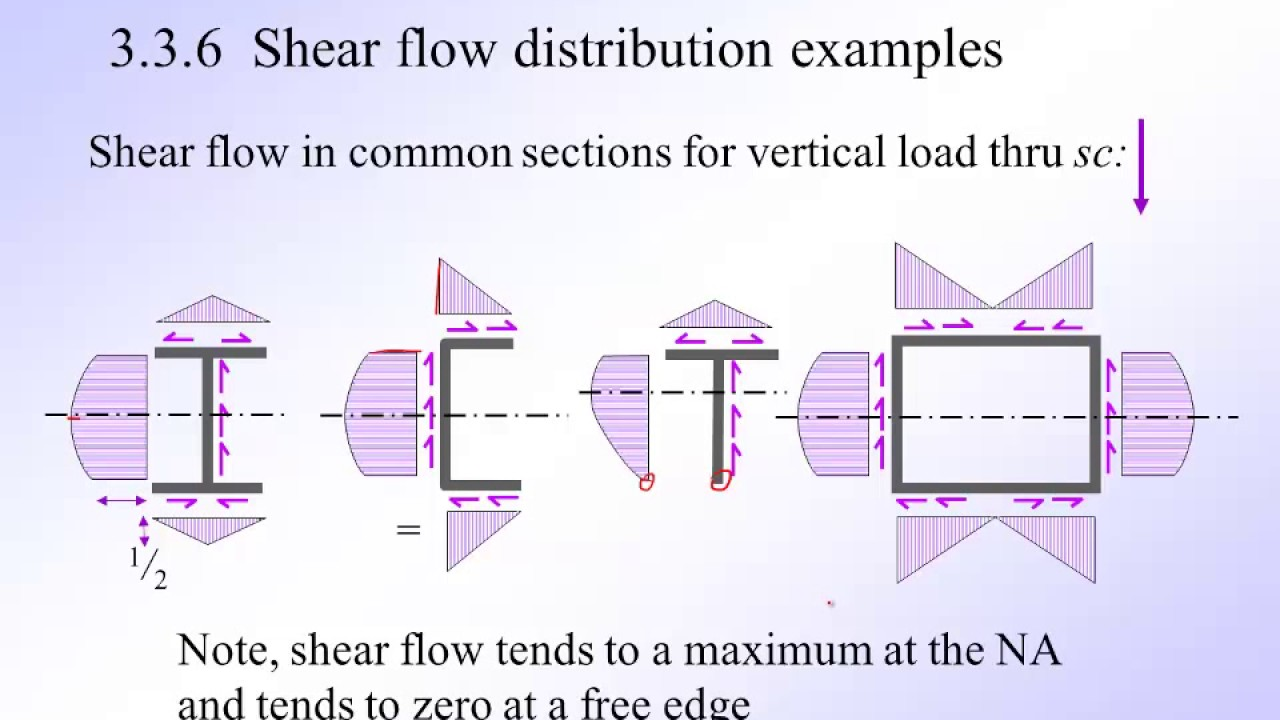 Beams Open Thin Walled Section Shear Slow Youtube