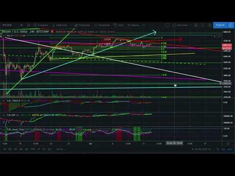 CTT FIB trading Bitcoin targets & cryptocurrency TA Fibonacci market signal crypto news trade btc