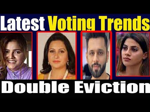 Bigg Boss 14 |Latest Voting Trends|Rubina dilaik,Rahul vaidya.Nikki,.Sonali phogat | Double Eviction