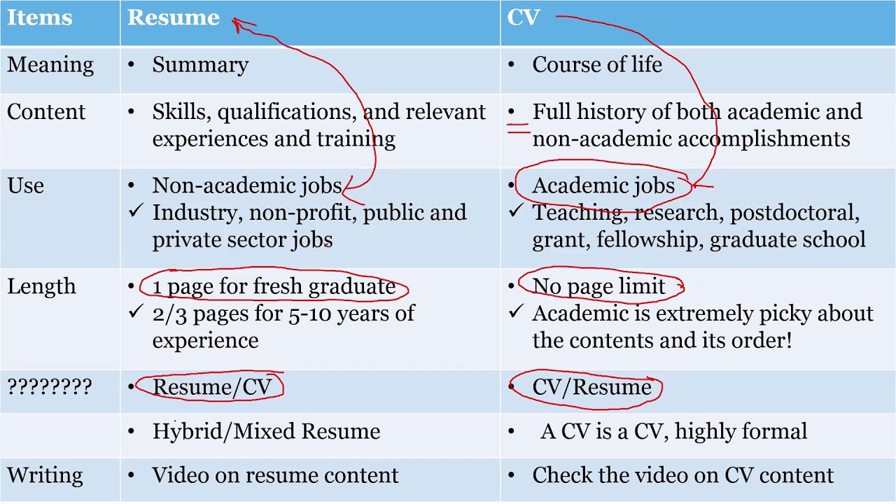 differences between resume and c v
