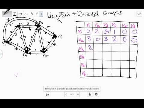Weighted and directed graph