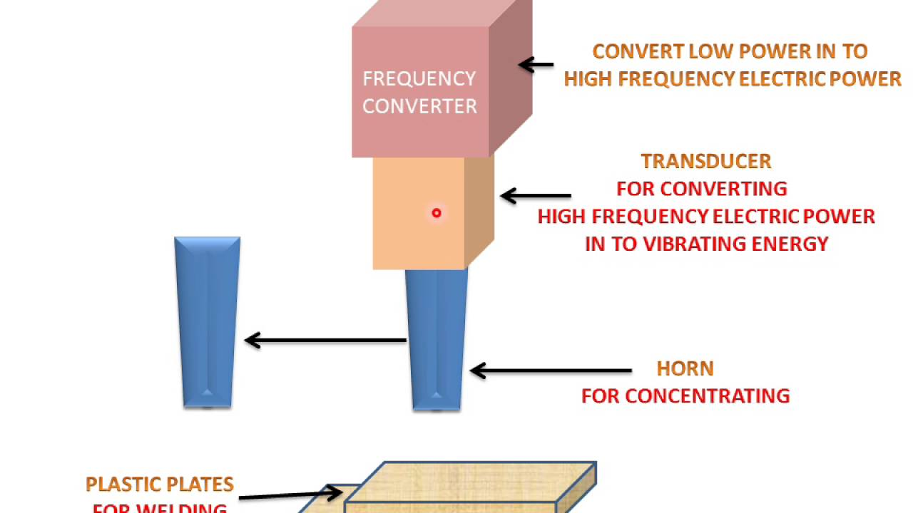 Ultrasonic Welding Learn And Grow Youtube Generator Schematic Technical Term Know