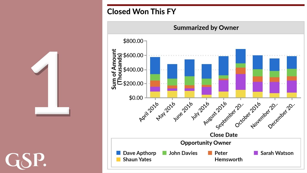 1 | Closed Won Opportunities Salesforce Dashboard Chart