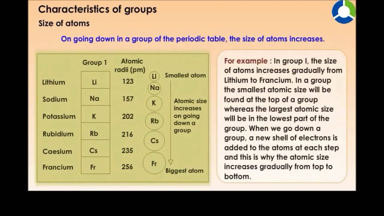 Characteristics Of Groups Youtube