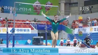Most Successful Female Gymnasts of All Time - World Championships