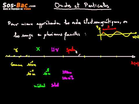 Ondes et particules cours 2 : 2 BAC International