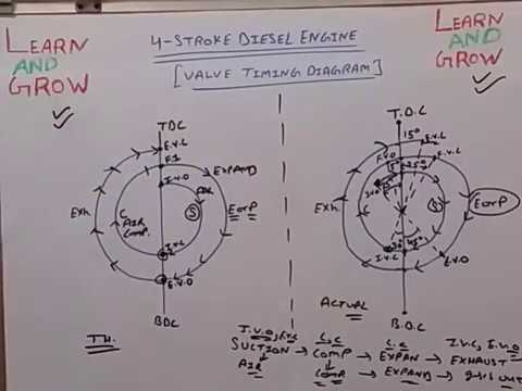 Valve Timing Diagram (4Stroke Diesel Engine )(हिन्दी