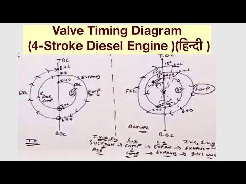 Valve Timing Diagram (4Stroke Diesel Engine )(हिन्दी