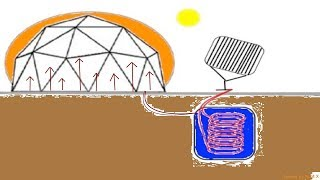 Seasonal Solar Heat Storage for a Greenhouse, +15C in -40' Geo Liquid (2018)