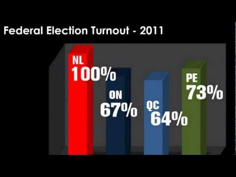 Our Poor Election Turnout
