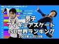 【男子フィギュアスケート】ISU世界ランキング【2001年~2019年】