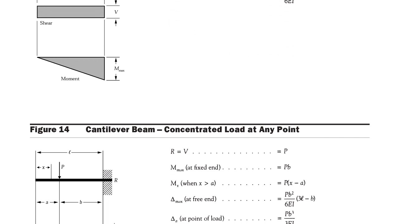 CANTILEVER BEAM - SF, BM, & DEFLECTION VALUES UNDER VARIOUS LOADING  CONDITIONS || PART - 36