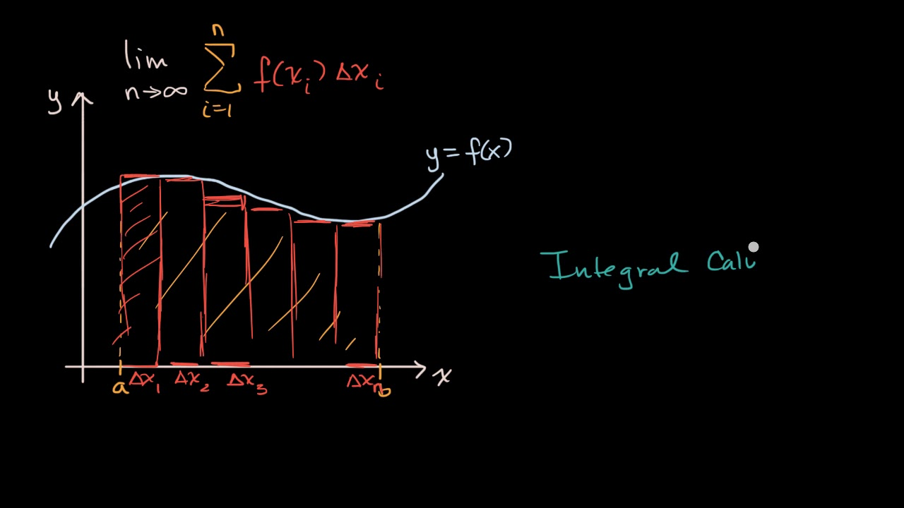 Introduction to integral calculus (video) | Khan Academy