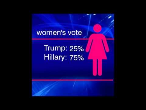 Donald Trump vs Hillary Clinton Who Would Win POLL FOX NEWS