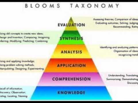 Blooms book report taxonomy - Report blooms
