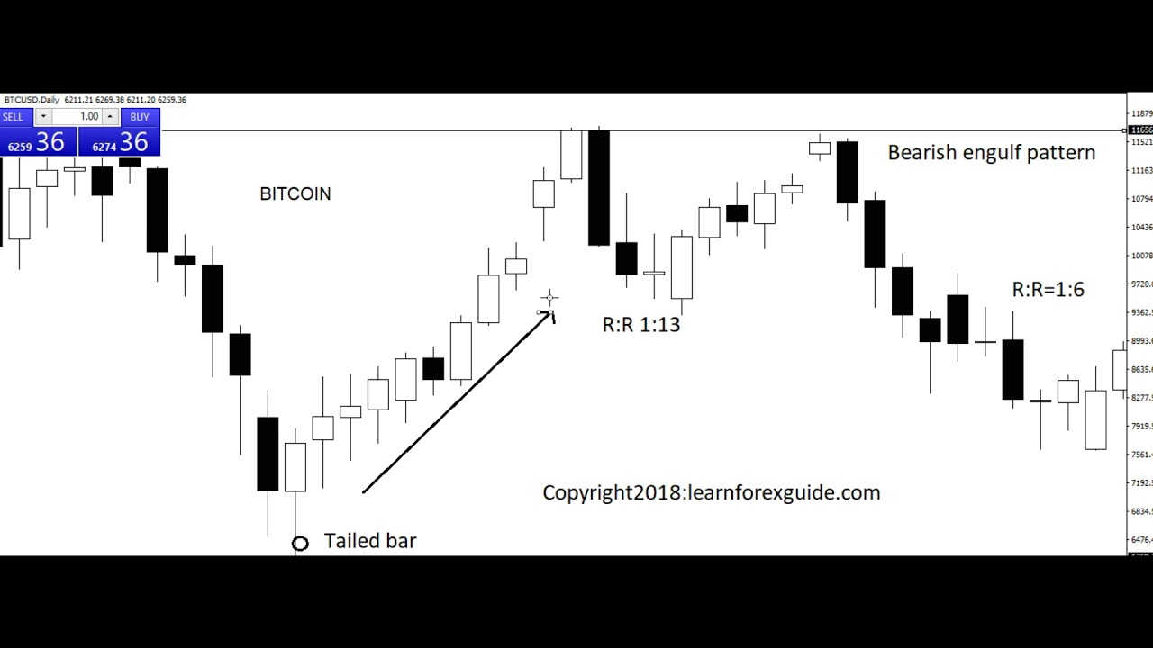 Make profit in Bitcoin currency trading with two simple