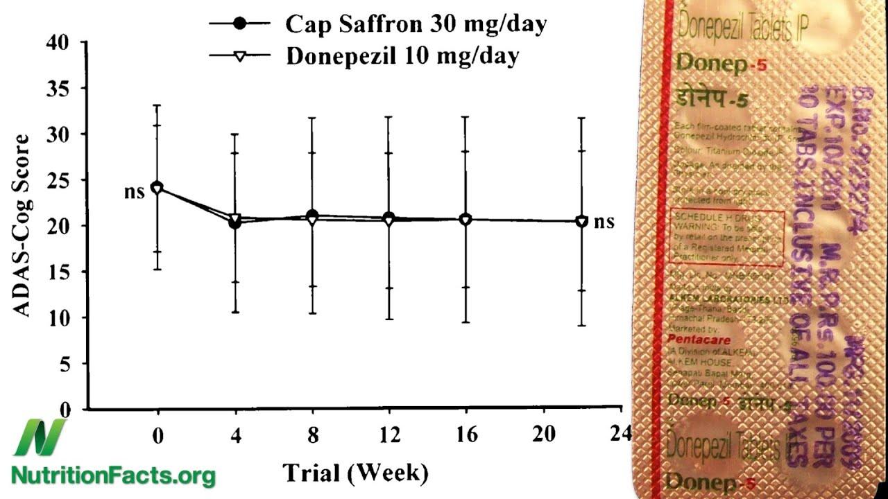 Saffron versus Aricept