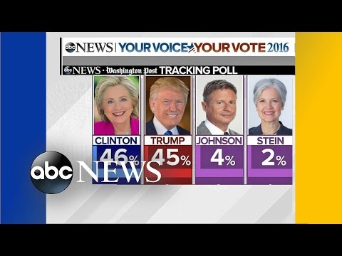 Trump, Clinton in Statistical Tie in Latest Presidential Poll