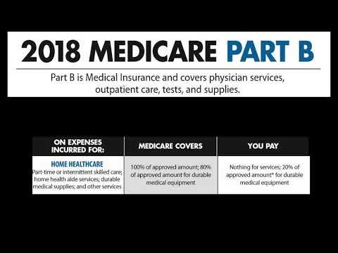 medicare-part-b-deductible-penalty-premium-advantage