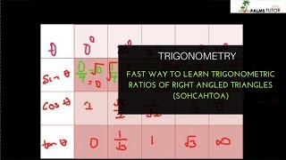 Fast way to learn trigonometric ratios of right angled triangles (SOHCAHTOA)