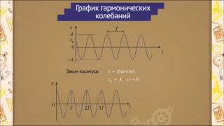 ph0702 Гармонические колебания