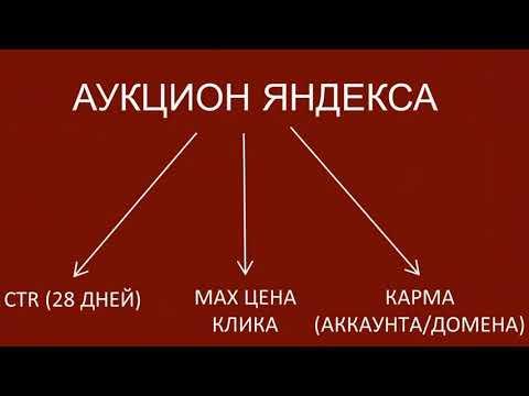 Настройка Яндекс Директ с нуля  Поиск и РСЯ  Настройка Яндекс Директ для начинающих