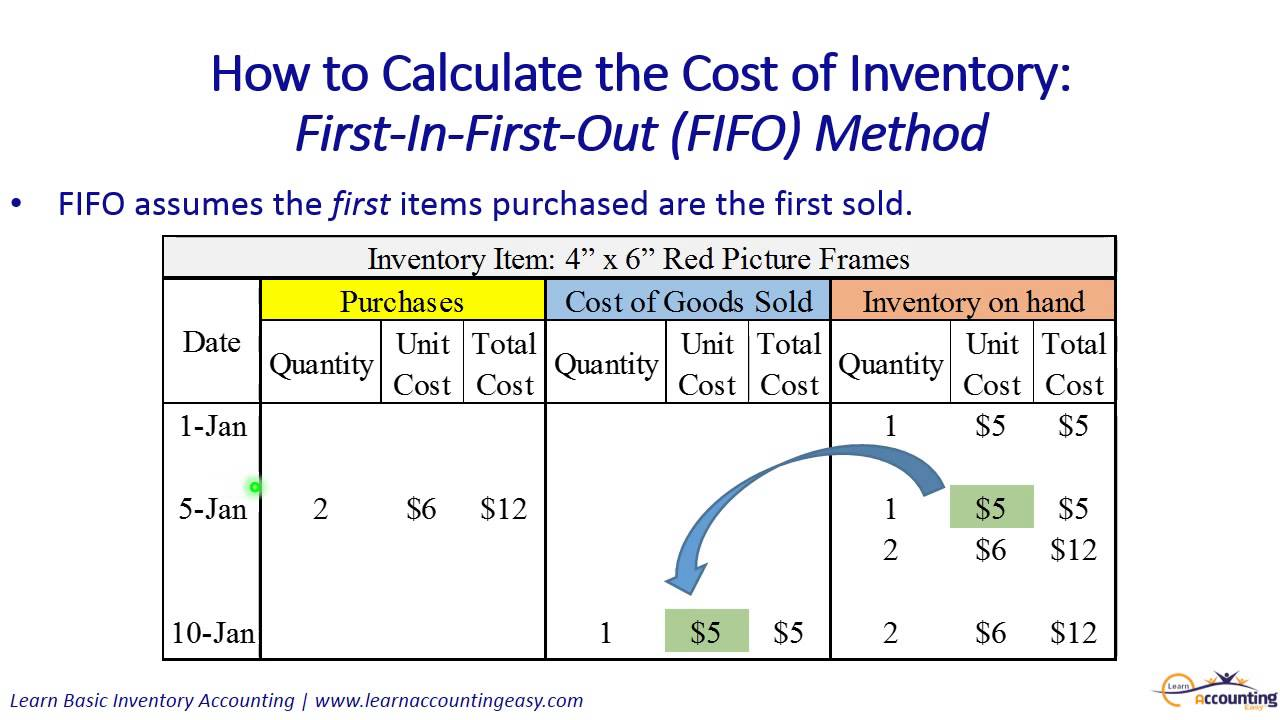 How to calculate the cost of inventory includes fifo for Cost to build calculator free