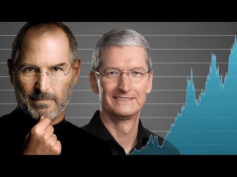 How Apple Became a $1 Trillion Company