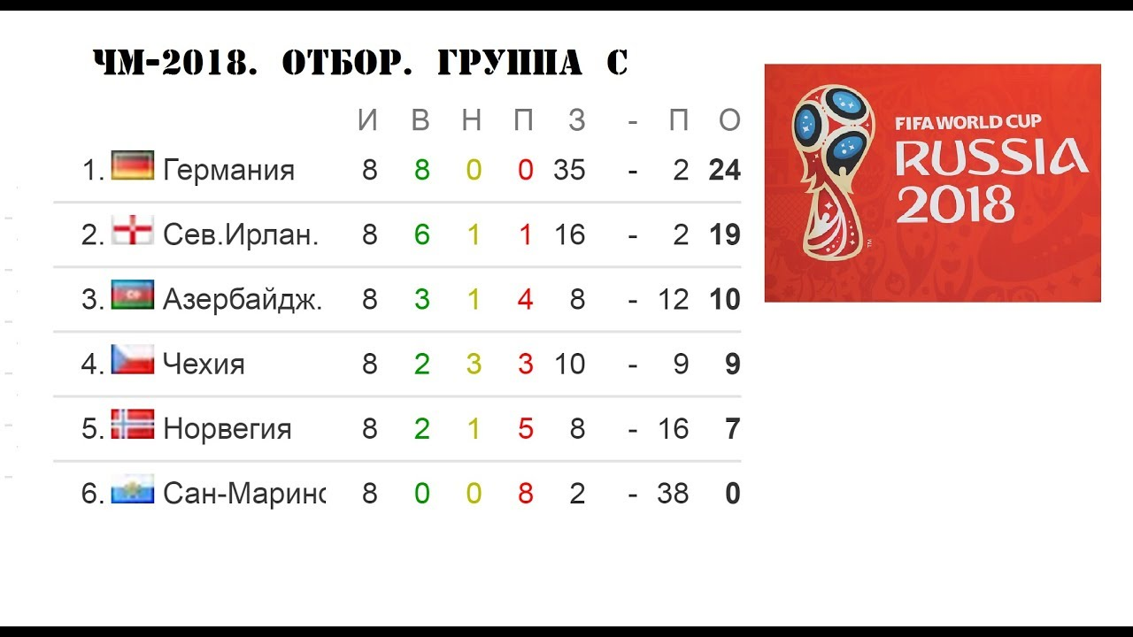 Отбор на чемпионат мира 2018 европа расписание