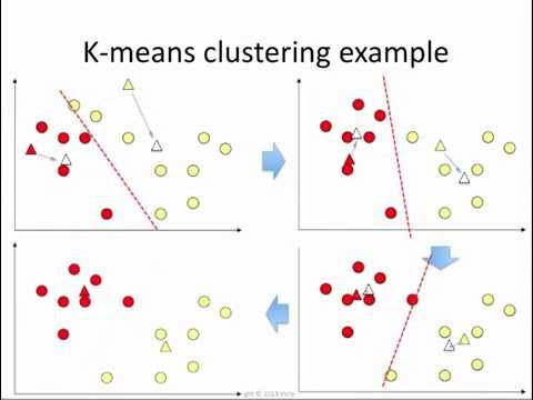 K-means clustering: how it works