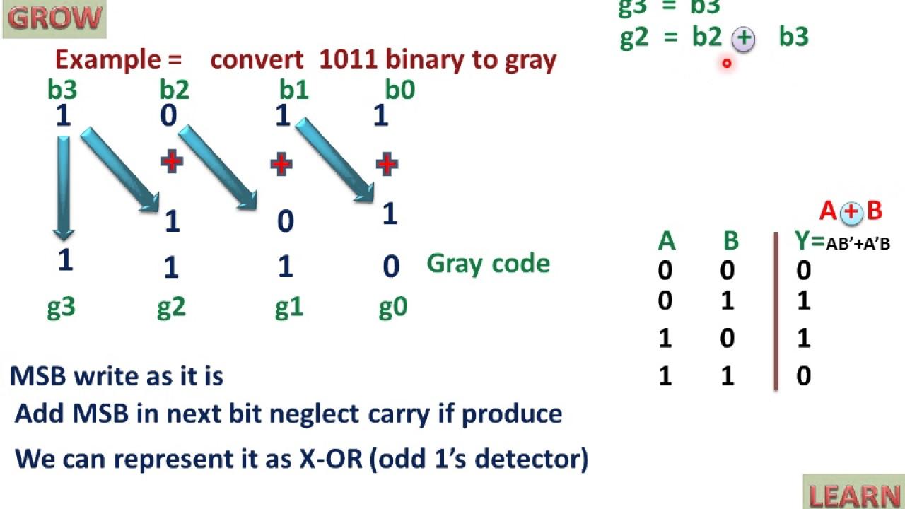 Binary code - Wikipedia