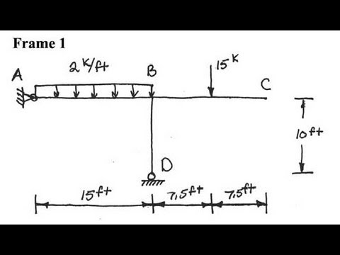 Structural Analysis of a Simple Frame  Shear & Moment diagrams for the frame with STAAD  YouTube