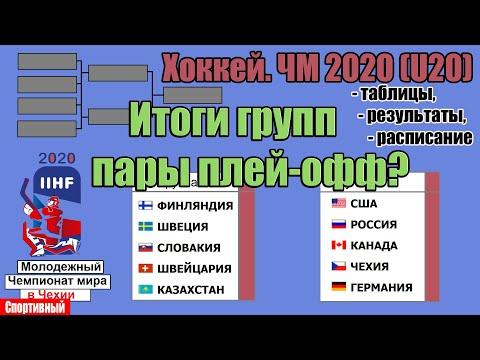 Чемпионат мира по хоккею 2020 (U20). Россия - Швейцария и др. пары плей-офф.  Расписание. Бомбардиры