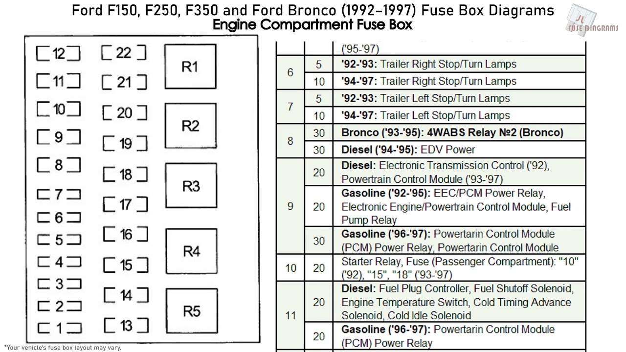 97 ford powerstroke fuse diagram ford f150  f250  f350 and ford bronco  1992 1997  fuse box  ford f150  f250  f350 and ford bronco