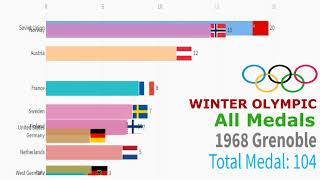 Countries with the Most Medals in Winter Olympic (1924 - 2018)
