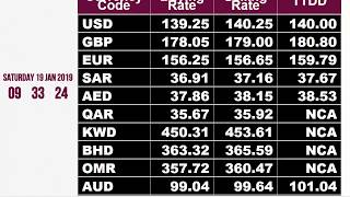 TODAY Foreign Exchange (Forex) Open Market Rates of Pakistan, Todays