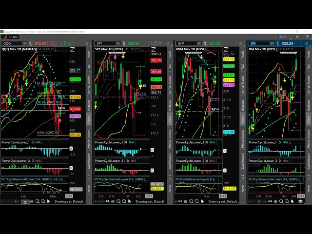 A Major Market Divergence & What this Means for the Markets
