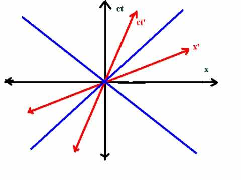 Minkowski Spacetime Diagrams modernrelativitysite  YouTube