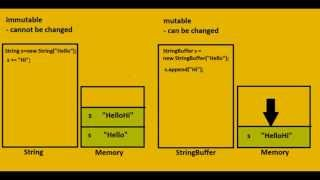 String and Stringbuffer in java basic knowledge