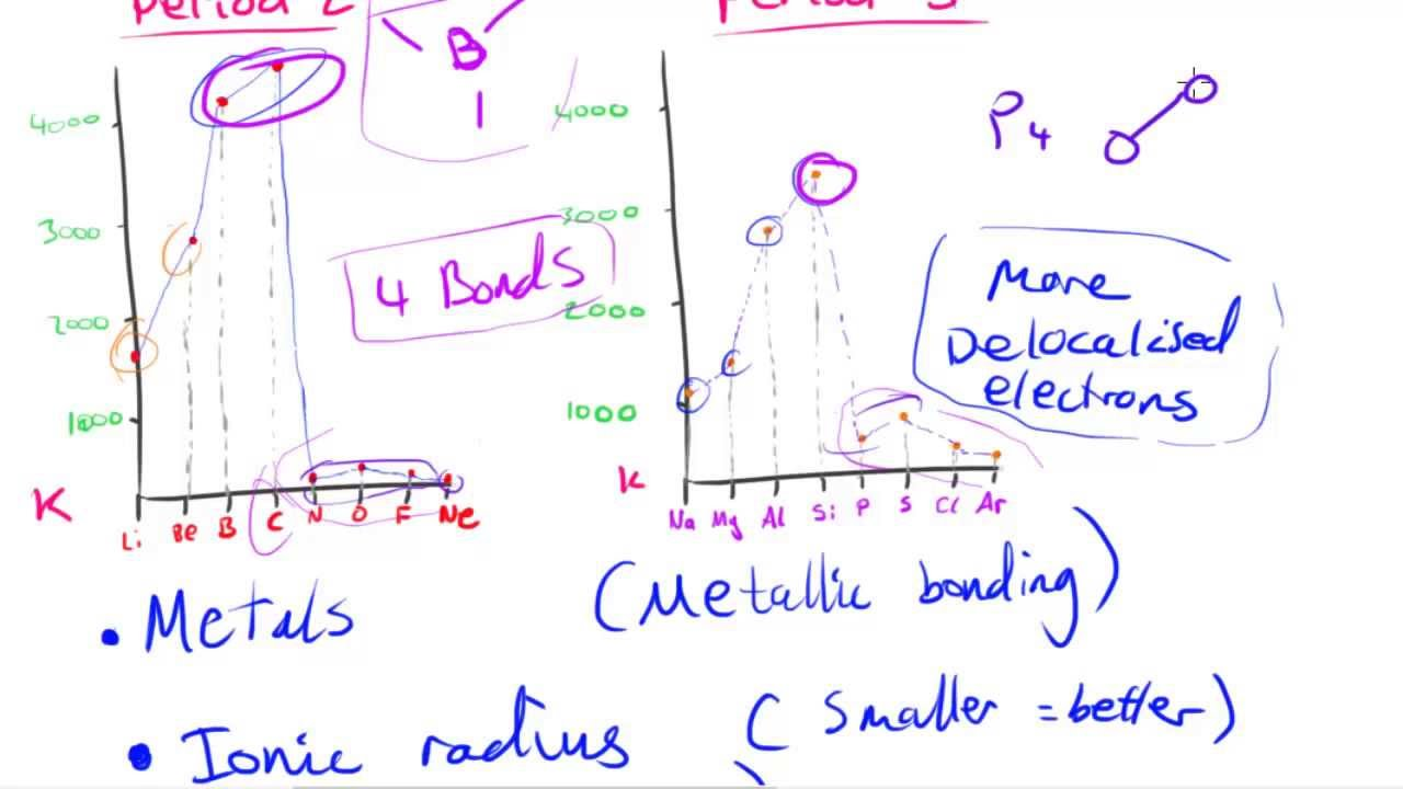 Trends in boilingmelting point across periods as chemistry trends in boilingmelting point across periods as chemistry gamestrikefo Gallery