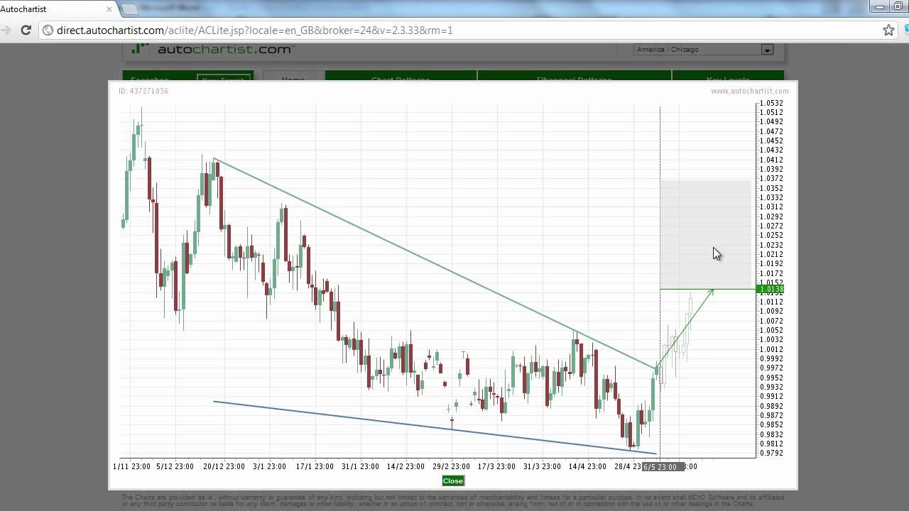Forex market watch