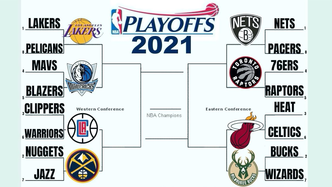 Early 2021 NBA Playoff Predictions + Award Winners - YouTube